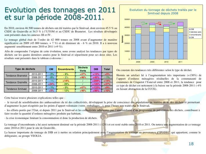 Evolution du tonnage de déchets traités par le Smitvad depuis 2008