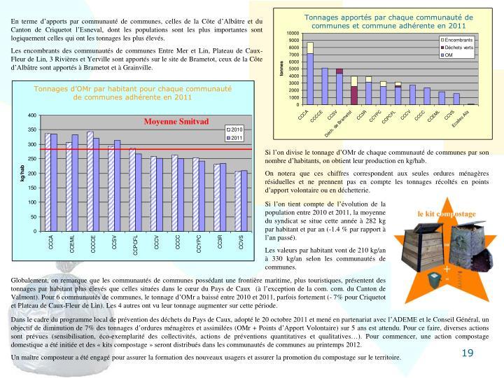 Tonnages apportés par chaque communauté de communes et commune adhérente en 2011