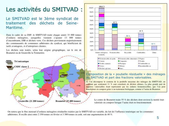 Les activités du SMITVAD :