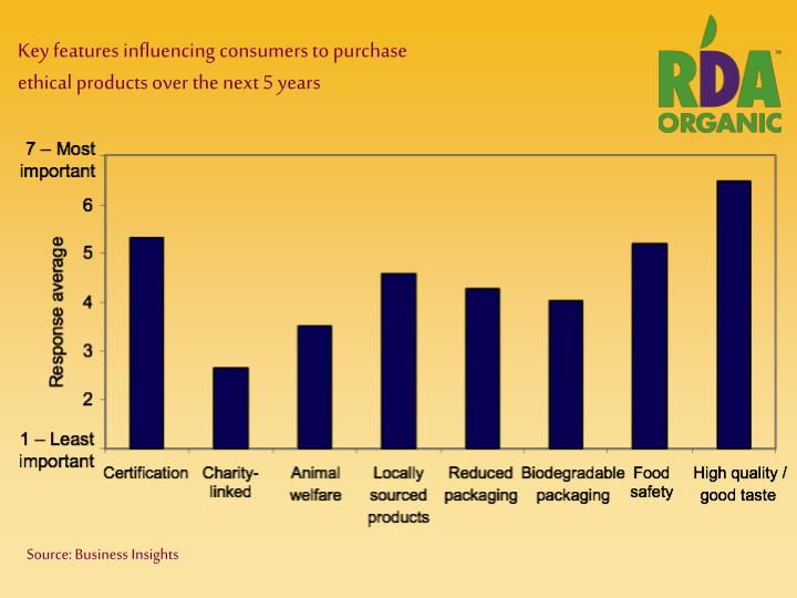 Key features influencing consumers to purchase