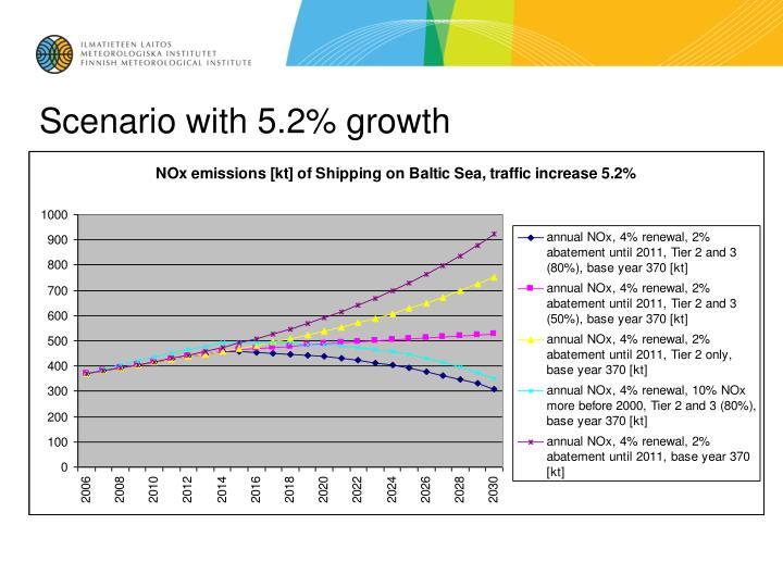 Scenario with 5.2% growth