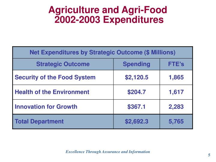 Agriculture and Agri-Food