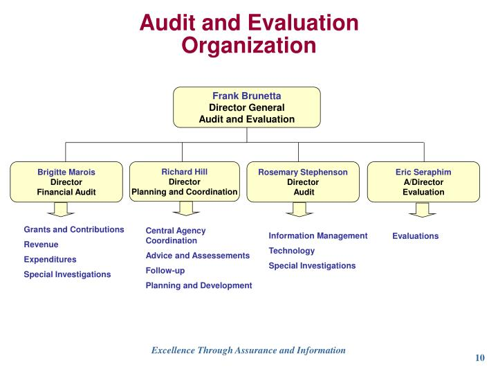 Audit and Evaluation