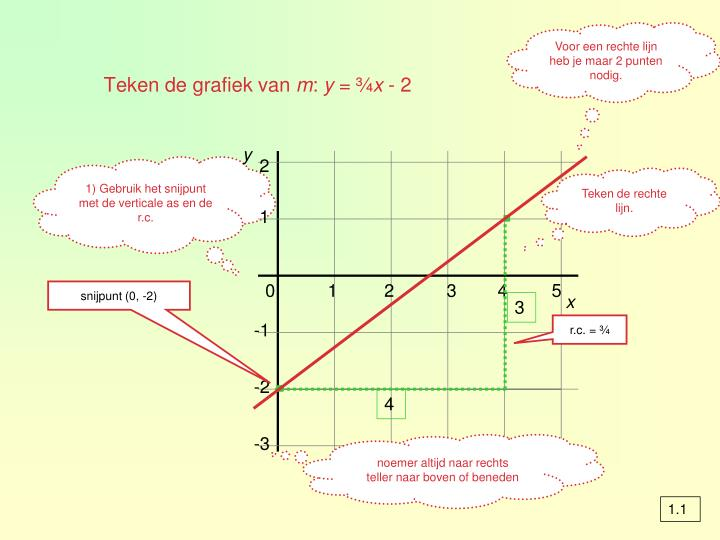 Teken de grafiek van m y x 2
