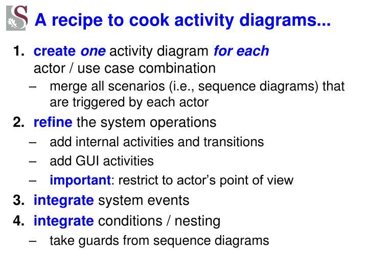 A recipe to cook activity diagrams...