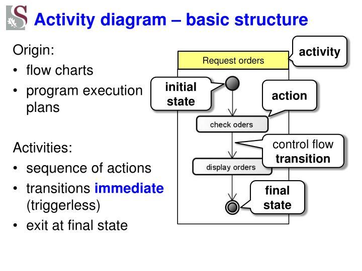 Activity diagram – basic structure