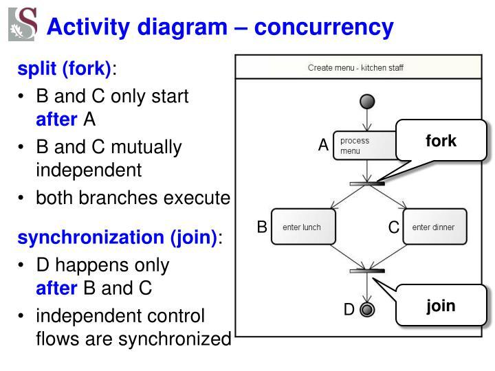 Activity diagram – concurrency