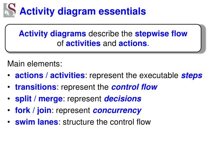 Activity diagram essentials