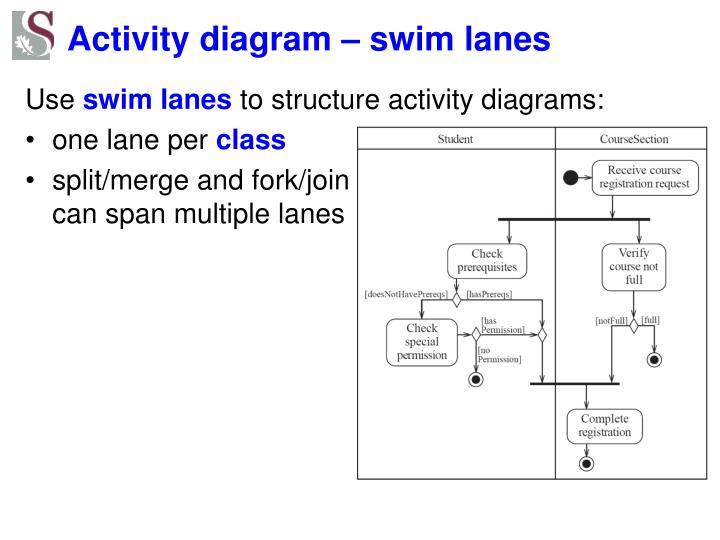 Activity diagram – swim lanes