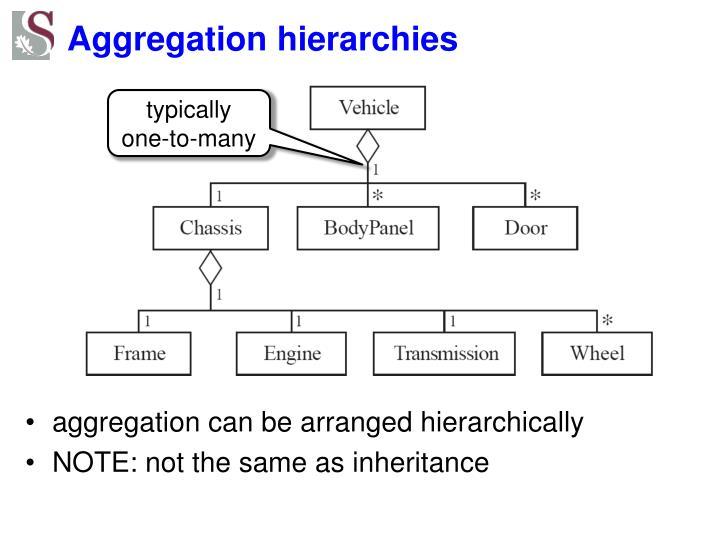 Aggregation hierarchies