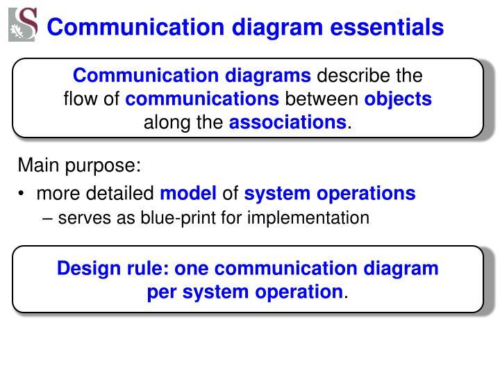 Communication diagram essentials