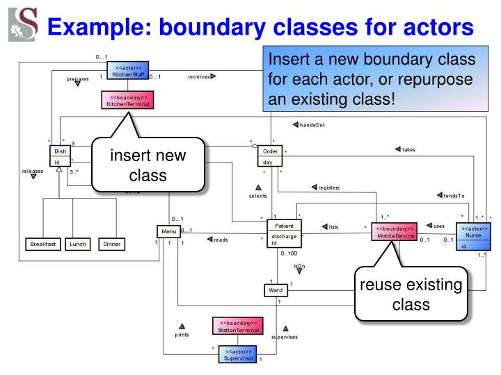 Example: boundary classes for actors