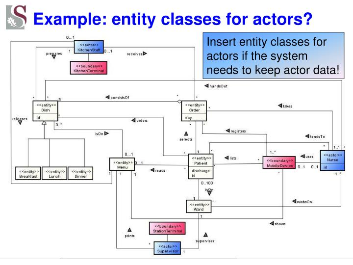 Example: entity classes for actors?