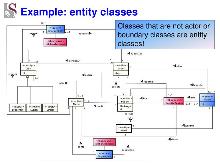 Example: entity classes