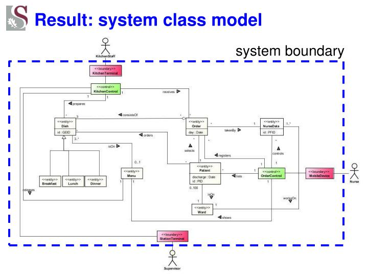 Result: system class model
