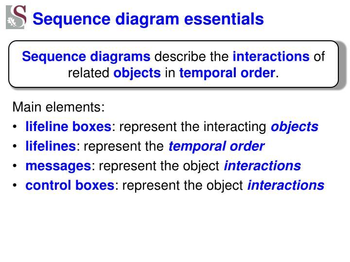 Sequence diagram essentials