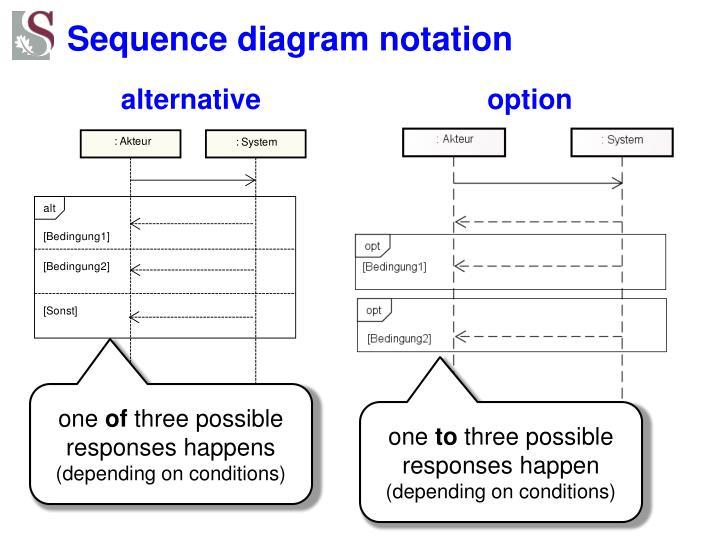 Sequence diagram notation