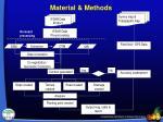 material methods3