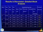results discussion detailed block analysis