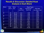 results discussion detailed road analysis in each block