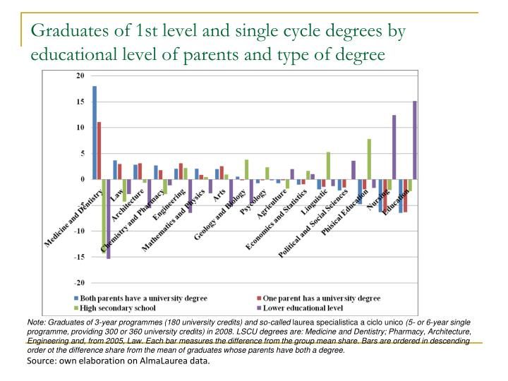 Graduates of 1st level and single cycle degrees by educational level of parents and type of degree