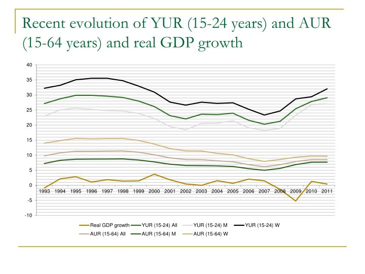 Recent evolution of YUR (15-24 years) and AUR (15-64 years) and real GDP growth