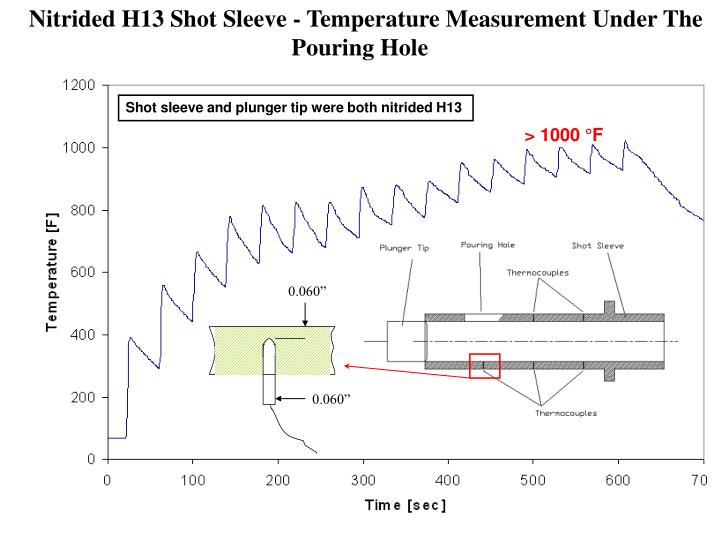 Nitrided H13 Shot Sleeve - Temperature Measurement Under The Pouring Hole