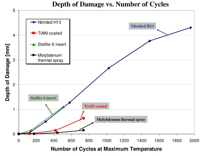 Depth of Damage vs. Number of Cycles