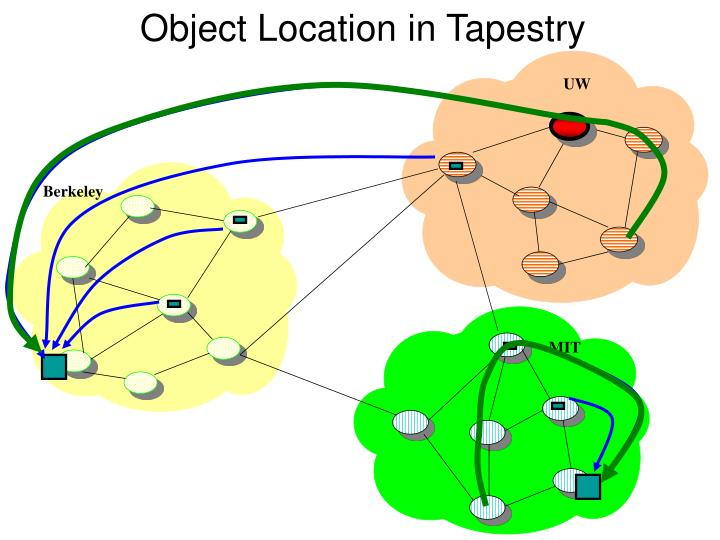 Object location in tapestry