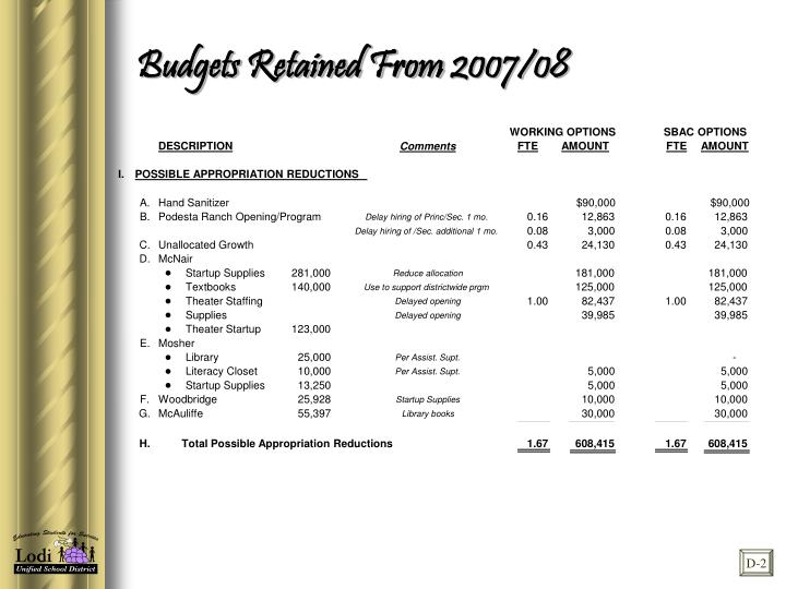 Budgets Retained From 2007/08