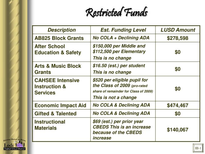 Restricted Funds