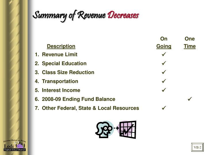 Summary of Revenue