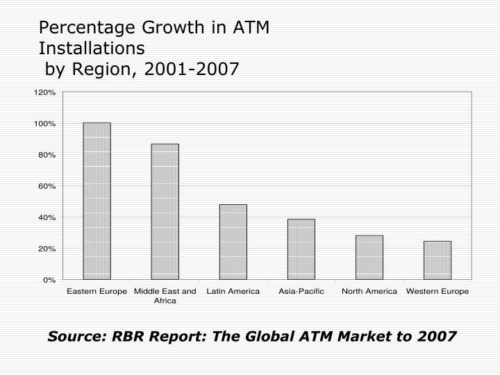 Percentage Growth in ATM Installations