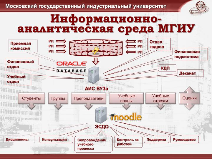 Информационно-аналитическая среда МГИУ
