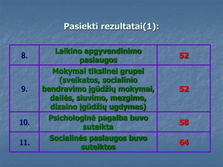 Pasiekti rezultatai(1):