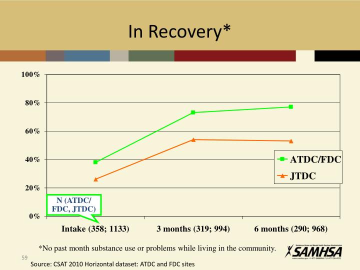In Recovery*