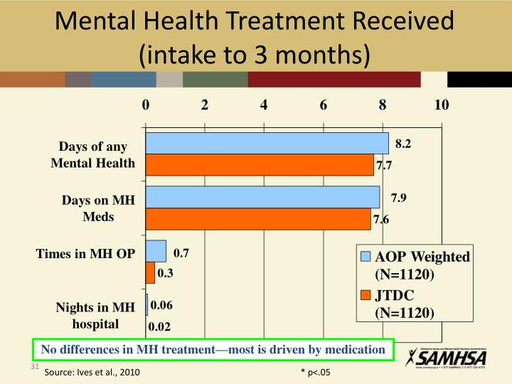 Mental Health Treatment Received