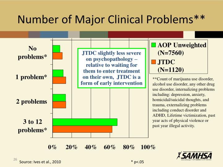 Number of Major Clinical Problems**