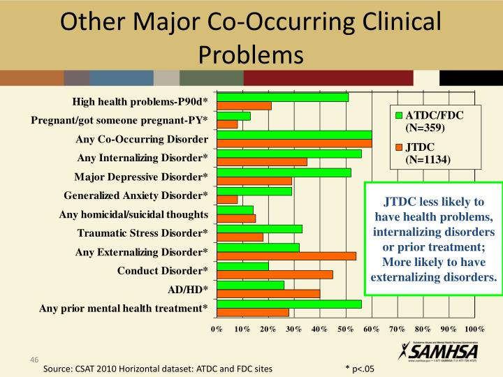 Other Major Co-Occurring Clinical Problems