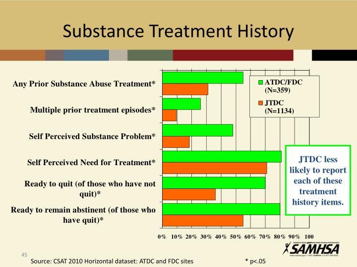 Substance Treatment History