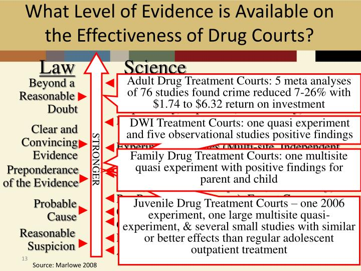 What Level of Evidence is Available on the Effectiveness of Drug Courts?