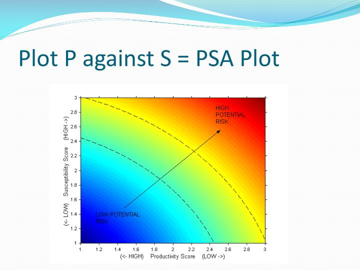 Plot P against S = PSA Plot
