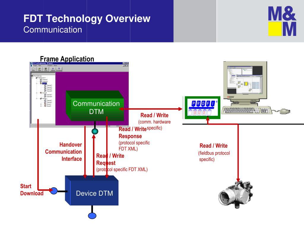 PPT - M&M Software PowerPoint Presentation - ID:4964104