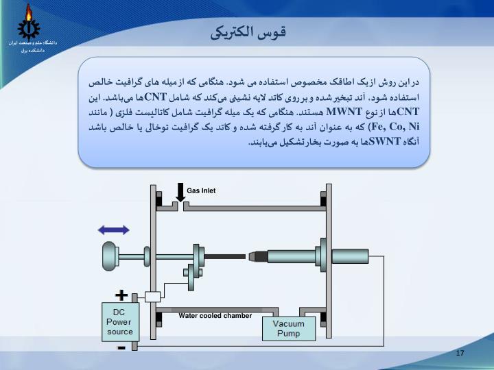 Gas Inlet