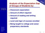 analysis of the expectation gap of groups of students by
