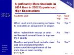 significantly more students in 2004 than in 2002 experienced high expectations1