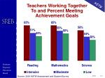 teachers working together to and percent meeting achievement goals