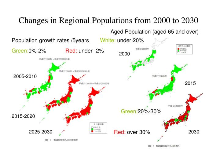 Changes in Regional Populations from 2000 to 2030