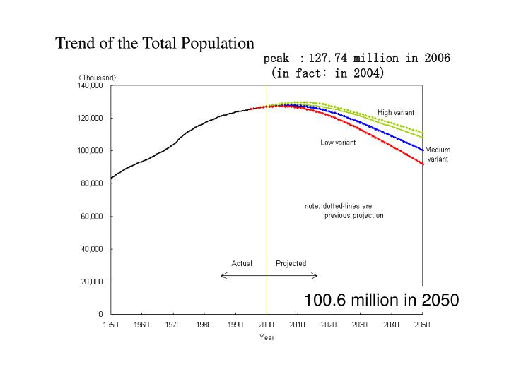 Trend of the total population
