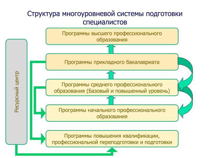Существует множество подходов к определению основных этапов профессионального становления, но основным определяют подход е.а.